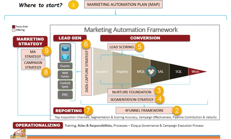 marketing automation plan Strategic Services Overview - 4Thought Marketing