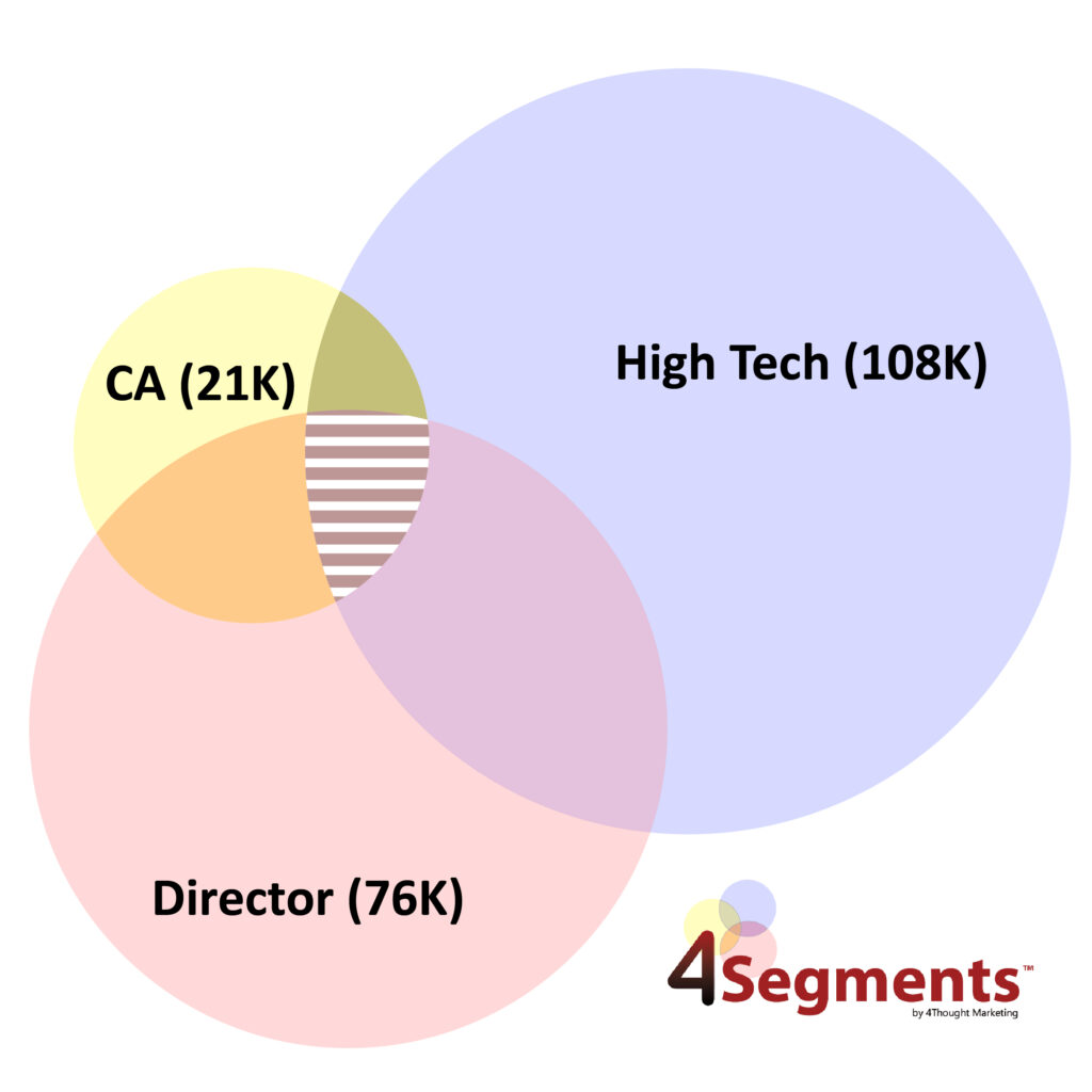 4Segments Venn Diagram